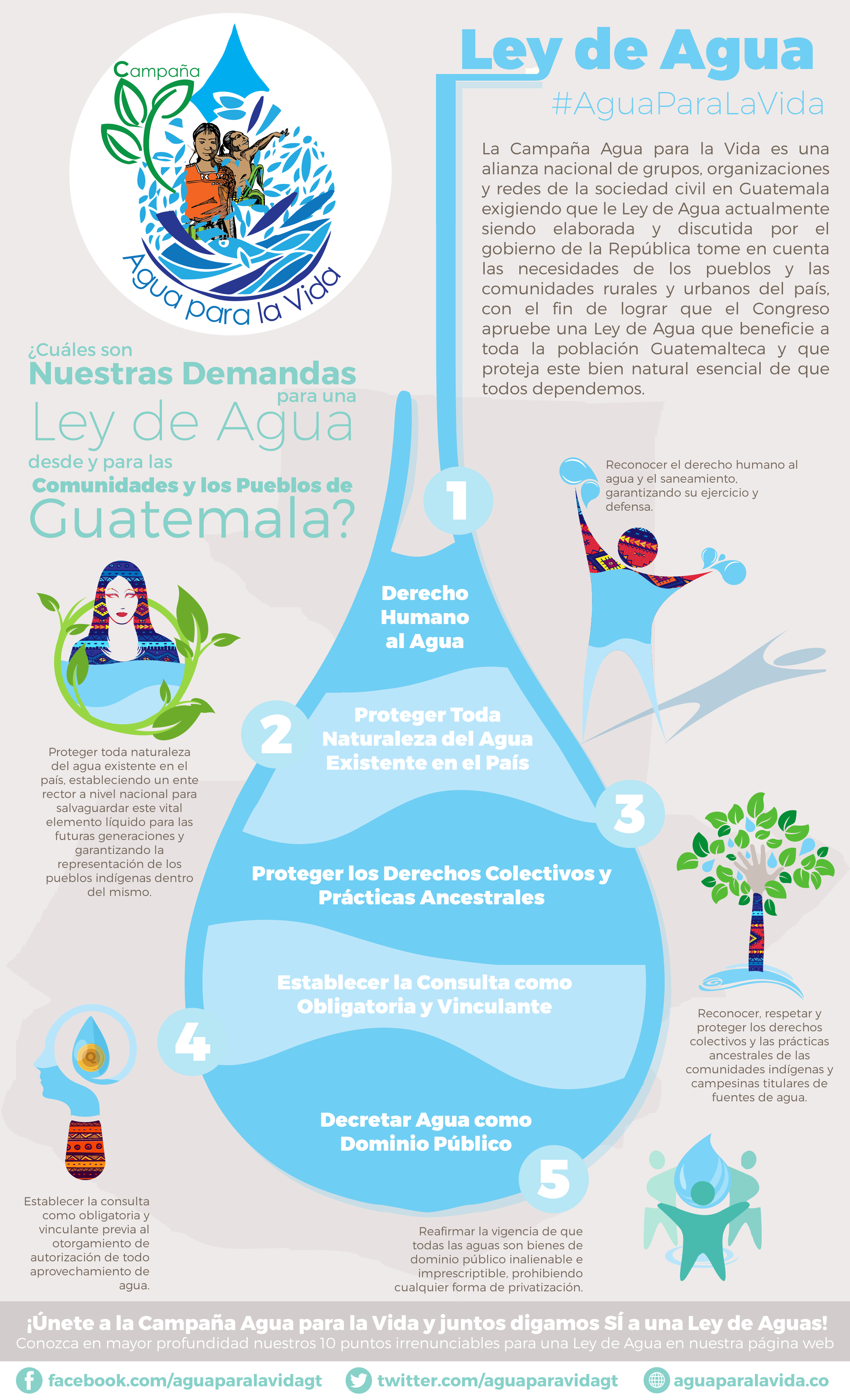Image Result For Guatemala Infografia Ap Spanish Language Ap Spanish Spanish Language