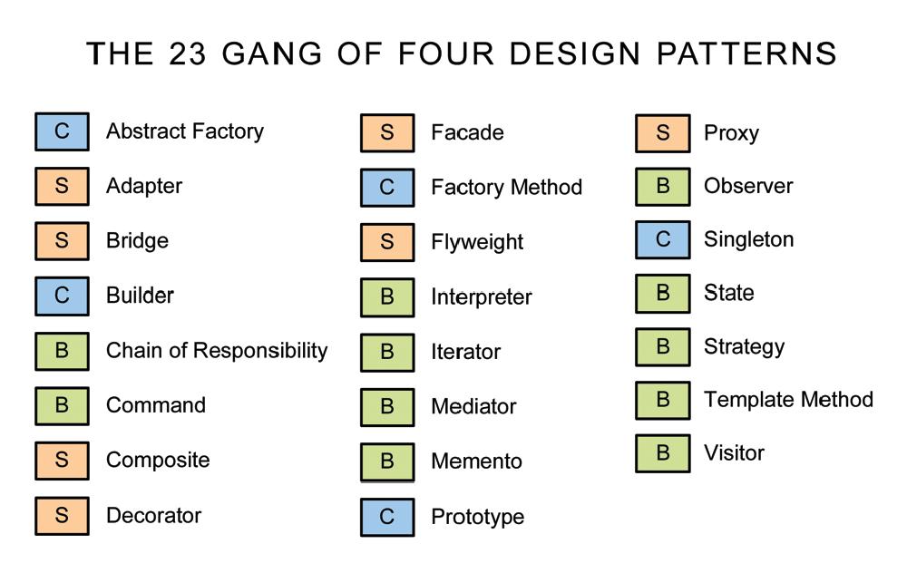 Design Patterns In Php Software Design Patterns Pattern Design