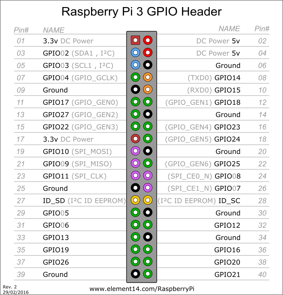 Raspberry Pi 3 Model B Wiring Diagram Rs232 To Rs485 Adding A 5v Fan And Having Control Of It