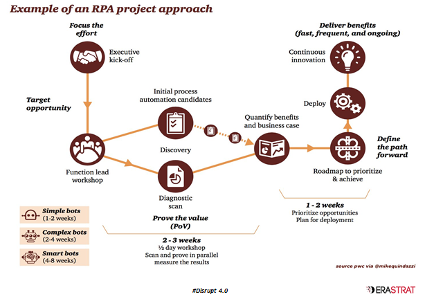 Rpa Project Plan Template