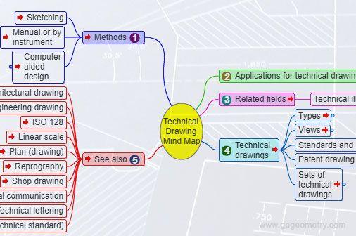 Engineering Drawing Mind Maps Pinterest Engineering Drawings