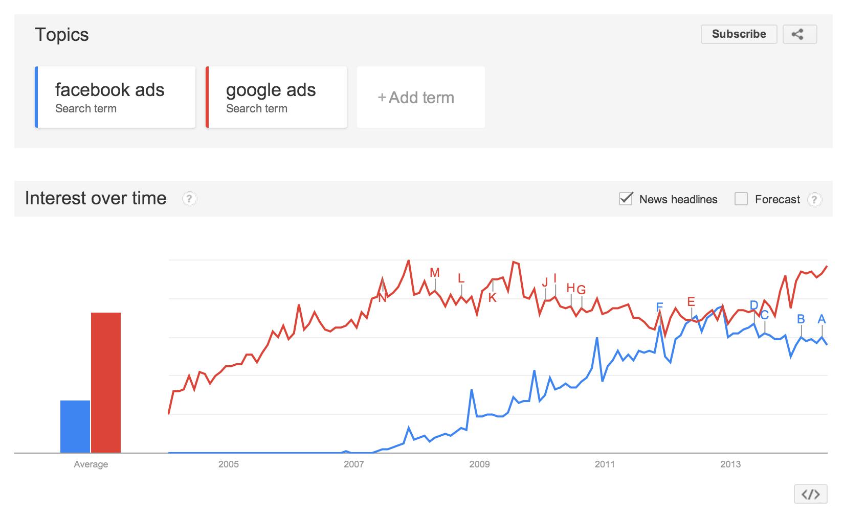 Google Ads Vs Facebook Ads Social Media Collapse Google Ads Facebook Ad Social Media Psychology