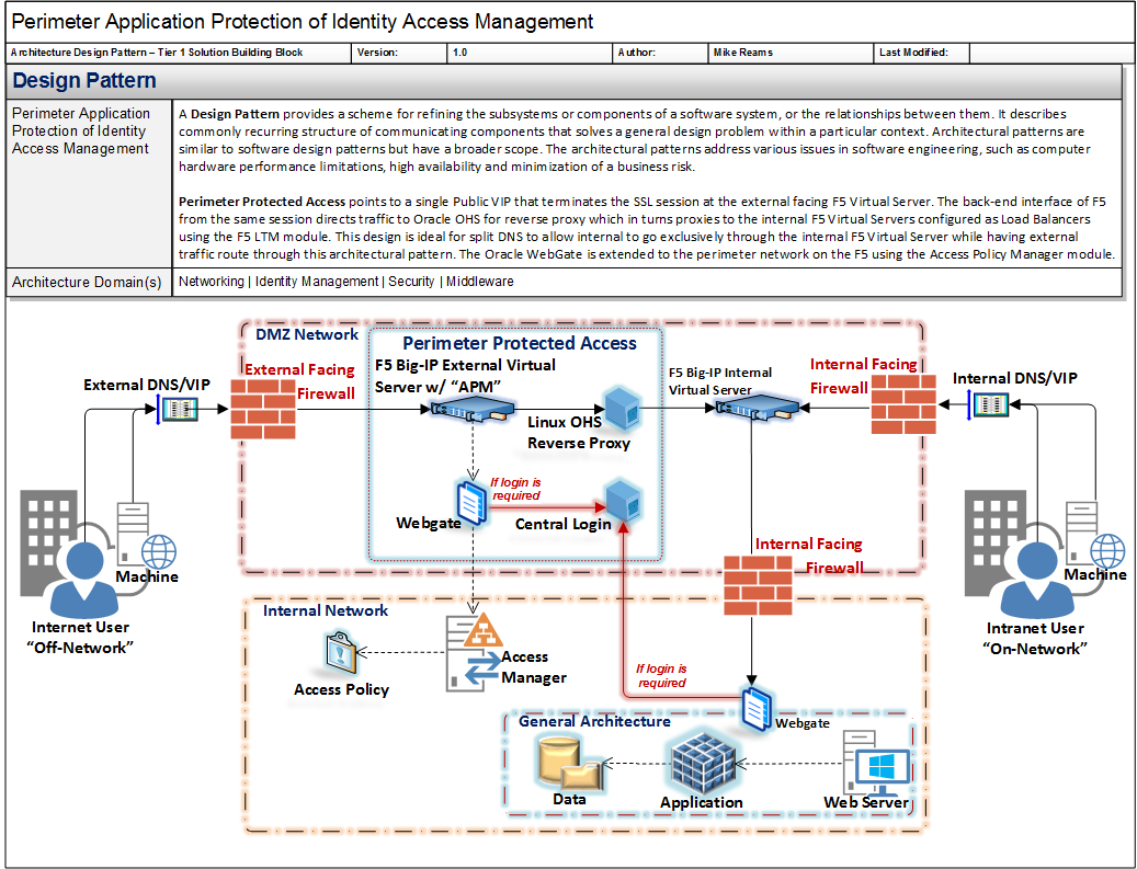 A Design Pattern Provides A Scheme For Refining The Subsystems Or Components Of A Software Syst Pattern Design Software Design Patterns Enterprise Architecture