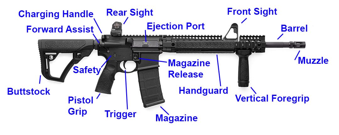 best ar 15 complete buyer s guide 2018 ar15 diagram and guns rh pinterest ie ar 15 diagram pdf ar 15 diagram mat