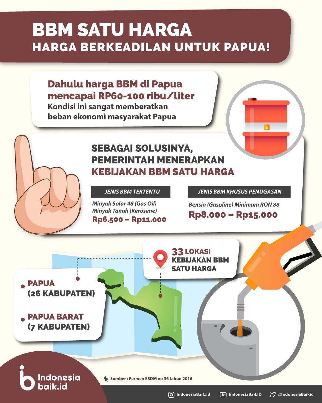 BBM Satu Harga di Papua Indonesia Baik Infografis