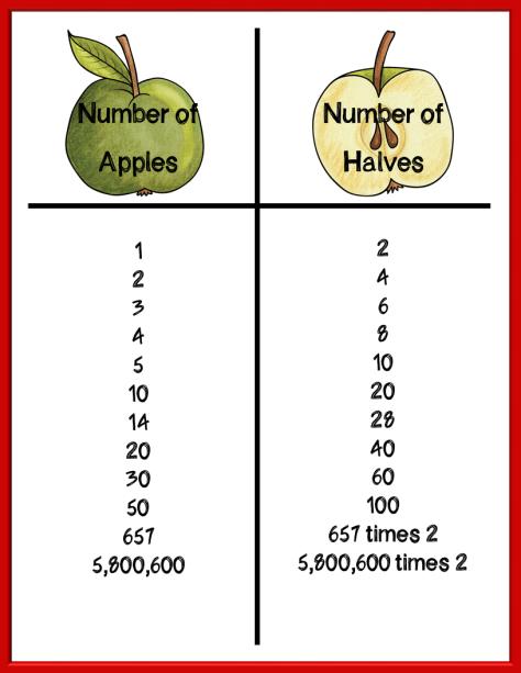 apple-diagram-times-2