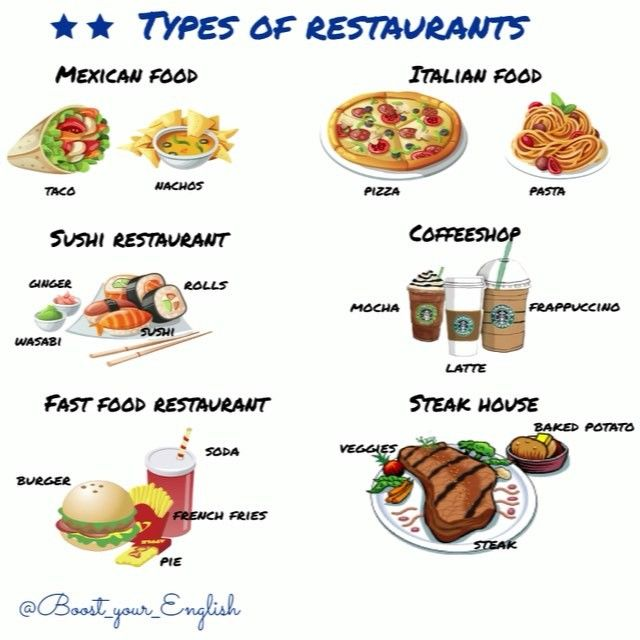 English In Italian: CITY: There Are Lots Of Different Types Of Restaurants