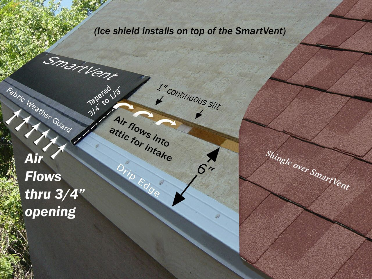 Vented Drip Edge Roofing Siding Diy Home Improvement