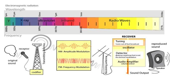 Emf Dangers When Electromagnetic Waves And Signals Interact With