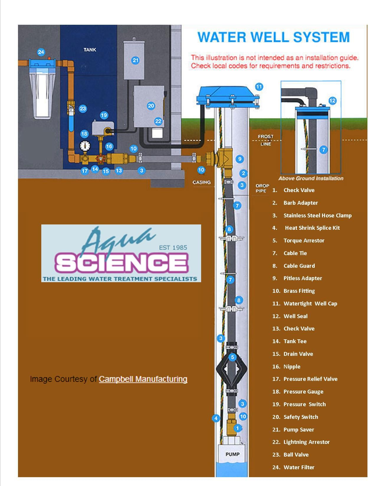 Complete Drilled Well System | Well water system, Well pump repair, Water  well drillingPinterest