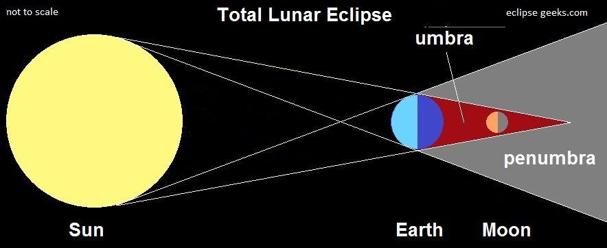 Mengapa Bintang Lebih Terang Daripada Bulan Di Malam Hari Sun And Earth Lunar Eclipse Lunar Eclipse Diagram