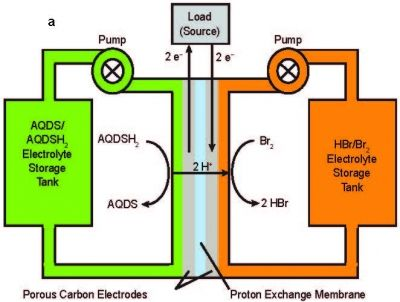 Flow Battery Schematic Flow Battery Energy Technology Electrochemistry