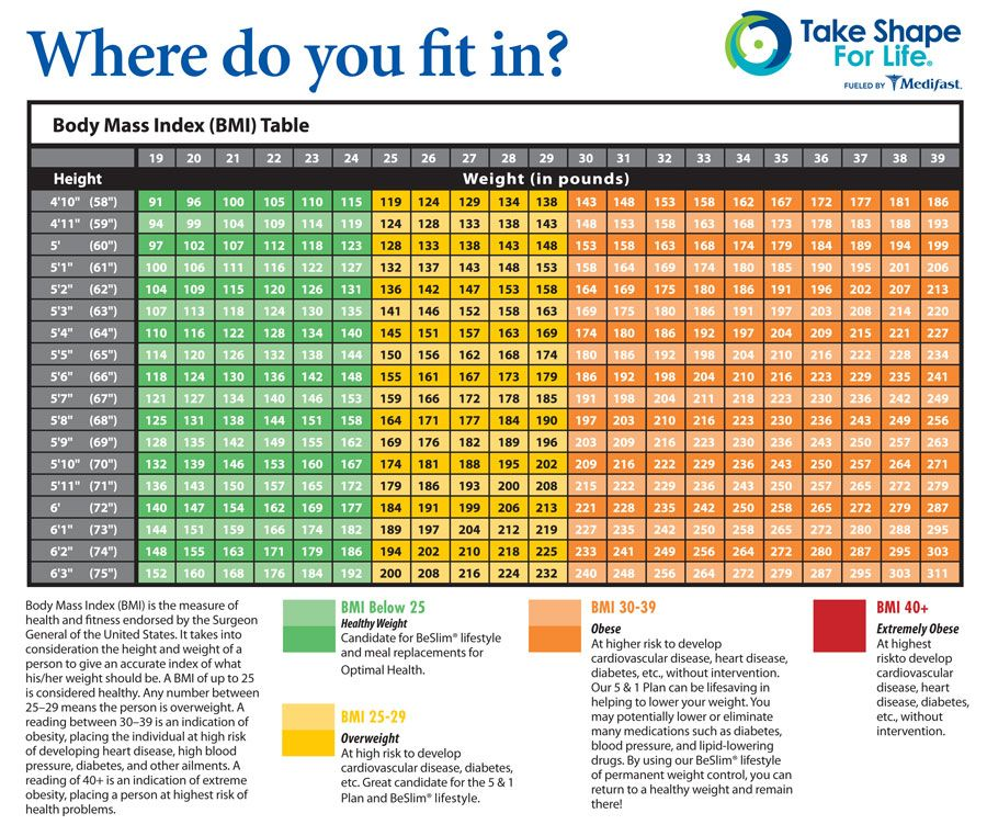 Body Mass Index (BMI) Chart... What's your optimal healthy weight? | Take shape for life