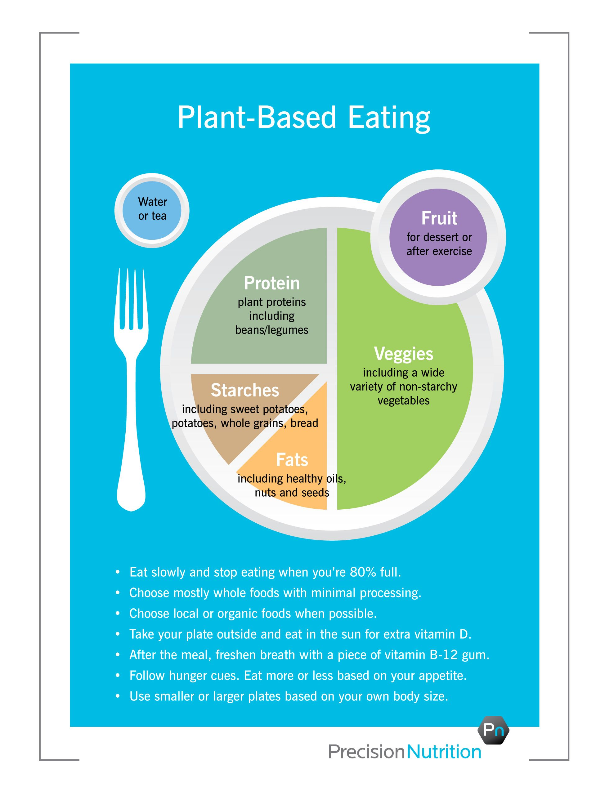 Better Version Of My Plate Precision Nutrition S Eating Guidelines For Clients Precision Nutrition Plant Based Nutrition Vegan Nutrition Plant Based Diet