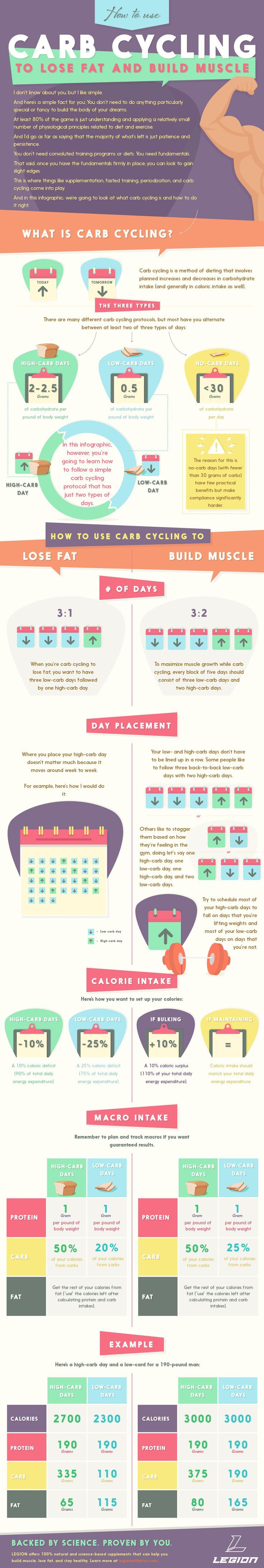 Photo of [INFOGRAPHIC] The Science of Carb Cycling: Ho
