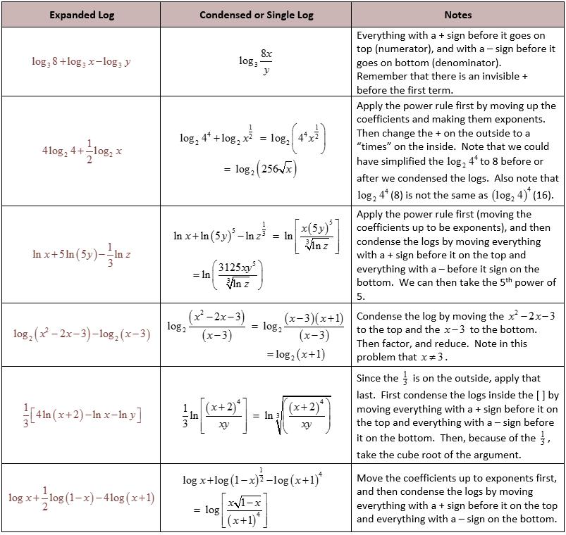 Expanding Logarithms Worksheet   worksheet