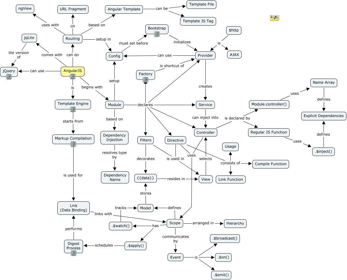 a conceptual map of angularjs web development pinterest web
