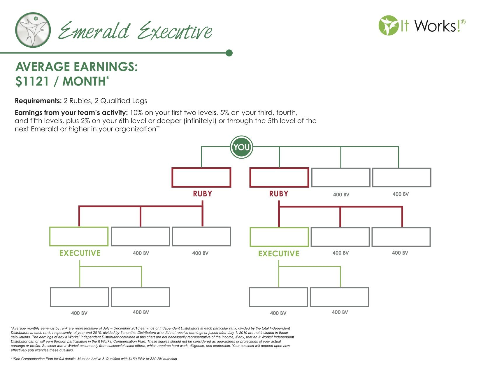 It Works Emerald Chart Executive Average Monthly Earnings Of A Is 1121 Not To Bad Sharing That Crazy Wrap Thing With Few People