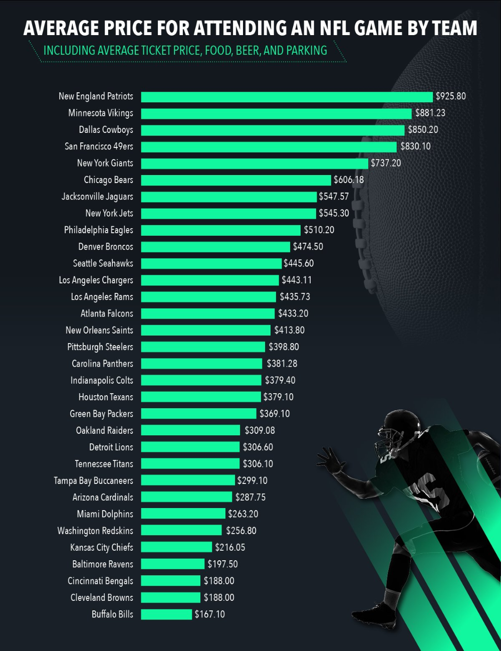Average Ticket Prices & Costs NFL, NBA, NHL & MLB