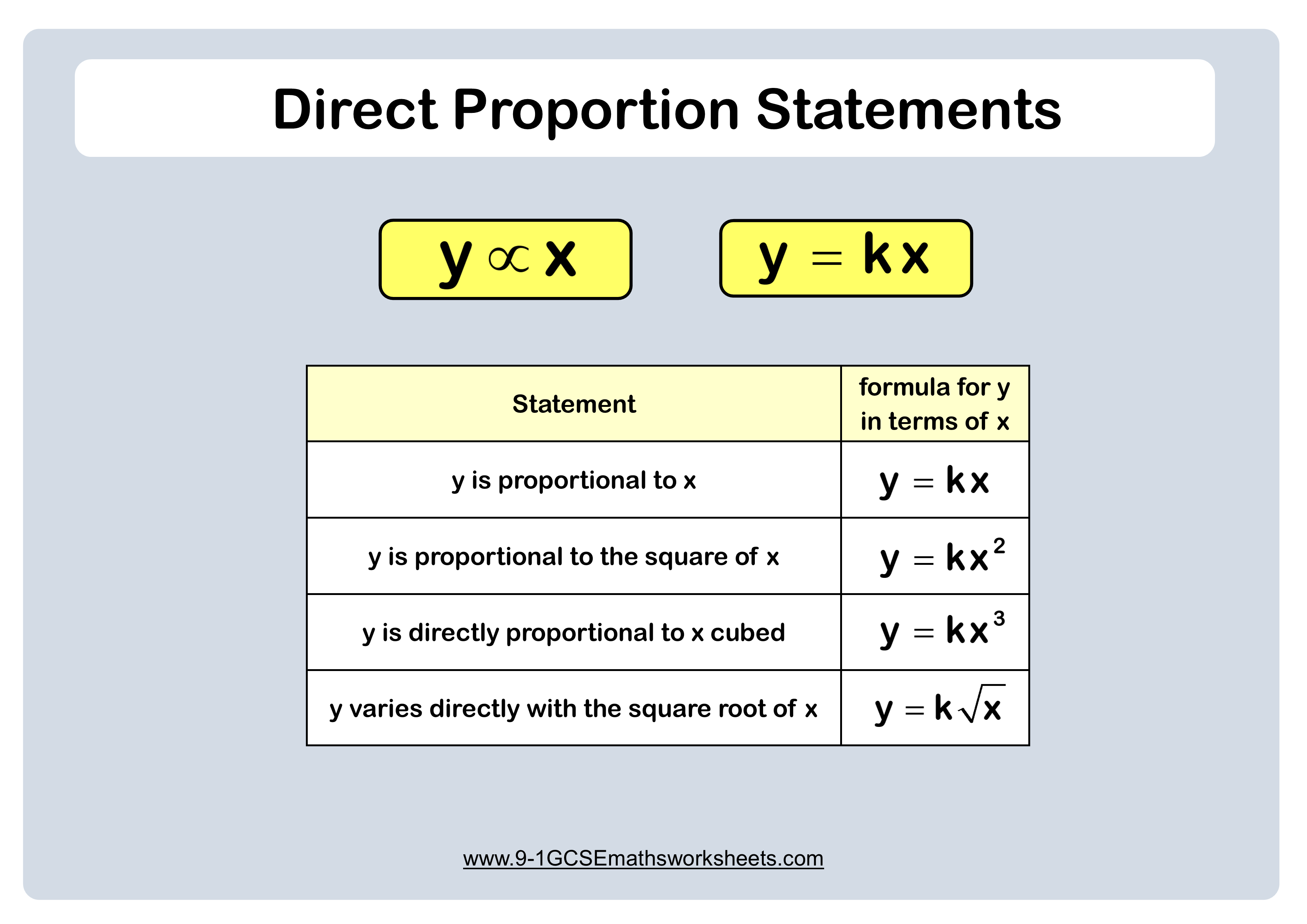 Direct Proportion Example Algebra Equations Proportion Math Proportions Worksheet
