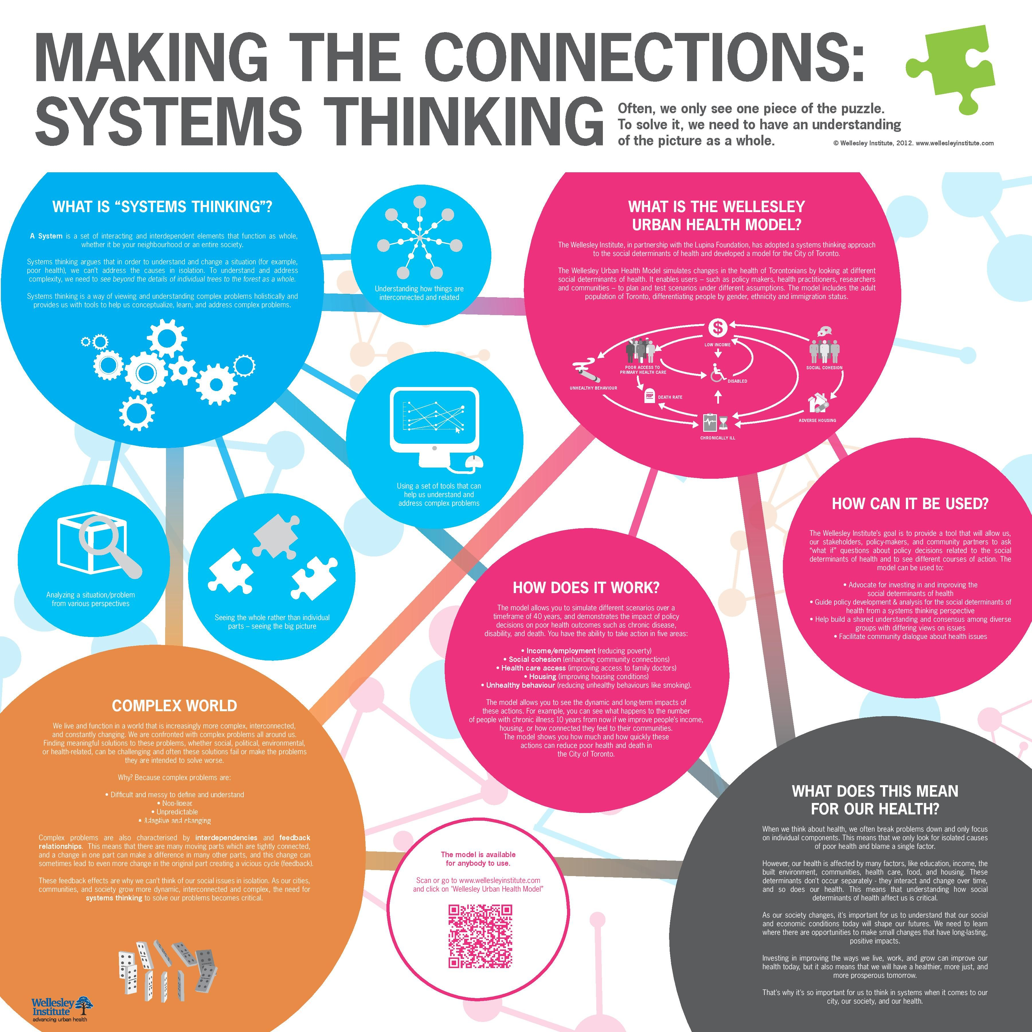 It's all interconnected. Systems theory, Design thinking