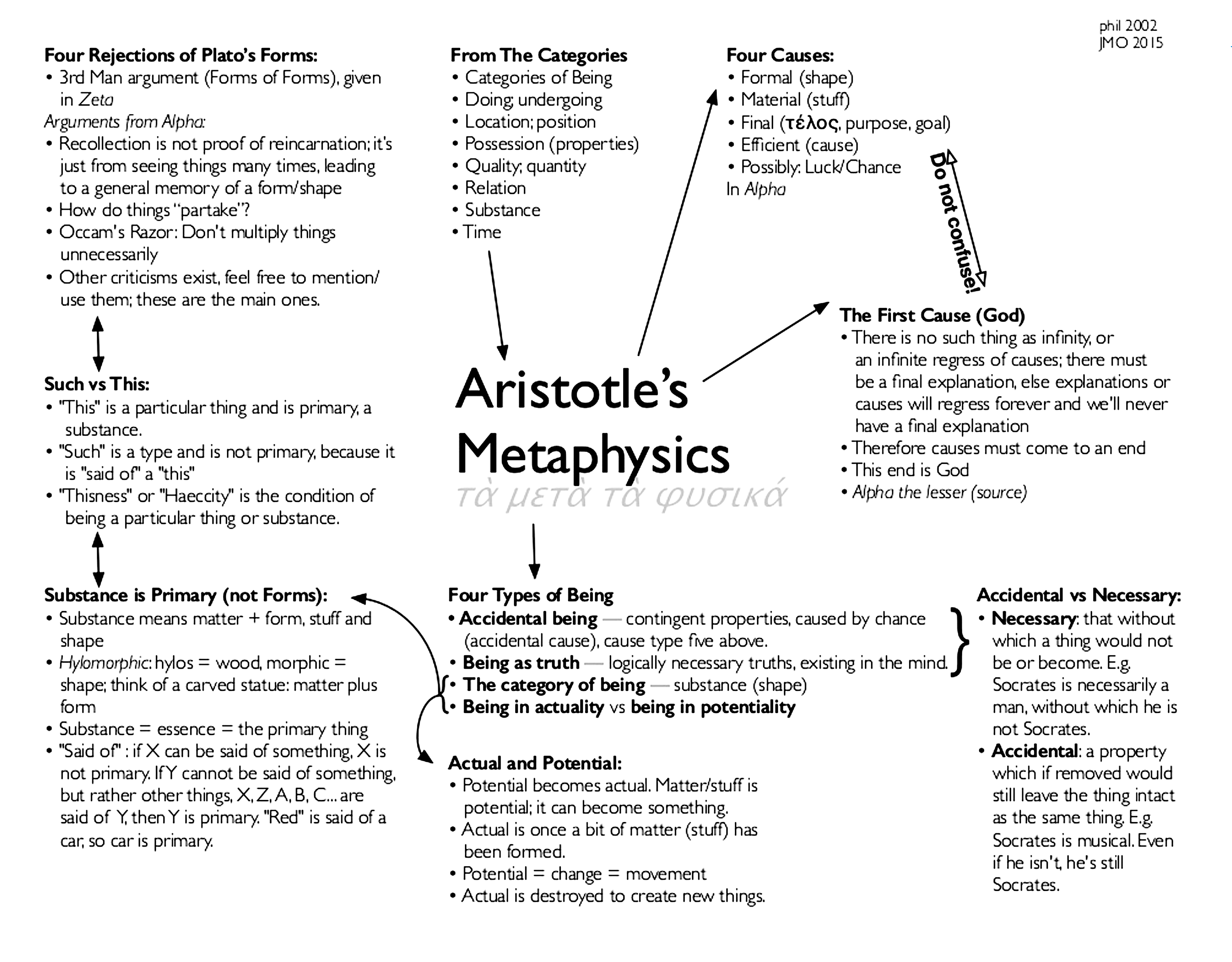 Aristotle's Metaphysics (With images) Metaphysics