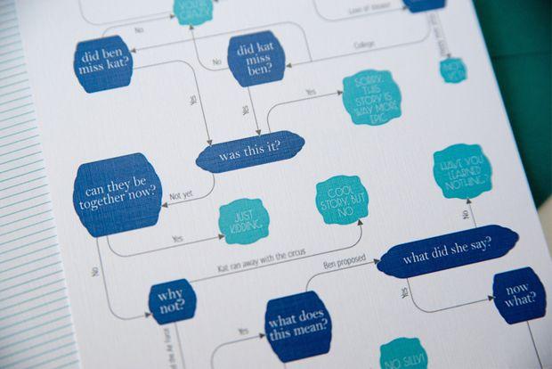 Flow chart wedding invitation three fifteen design via oh so flow chart wedding invitation three fifteen design via oh so beautiful paper stopboris Gallery