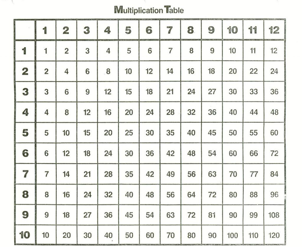 Free And Printable Multiplication Charts Multiplication Chart Times Tables Worksheets Kids Math Worksheets