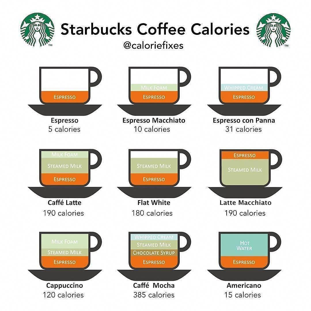 Repost From Caloriecomparing Starbucks Off Post By Caloriefixes Starbucks Coffee Calorie Guide Caloriefixes Coffee Drinks Coffee Type Espresso Drinks