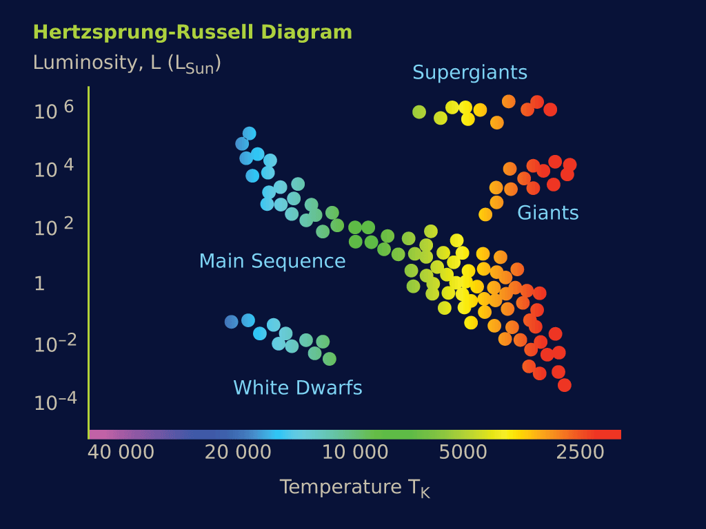The Hertzspirg Russel Diagram Showing The Relation