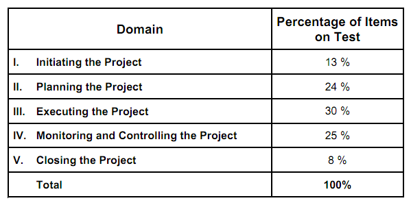 Page Not Found Pmp Exam Microsoft Project Process Chart