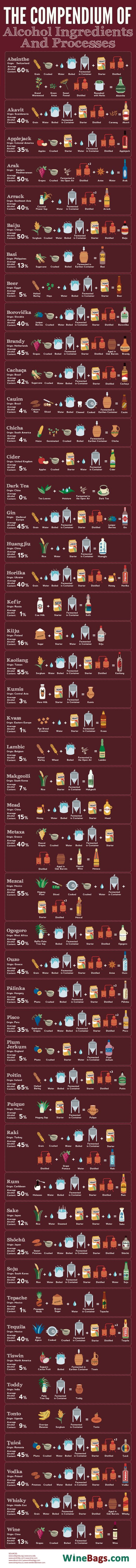 This Graphic Shows How Drinks And Spirits Are Made Around The World Popular Alcoholic Drinks Alcoholic Drinks Around The World Most Popular Alcoholic Drinks