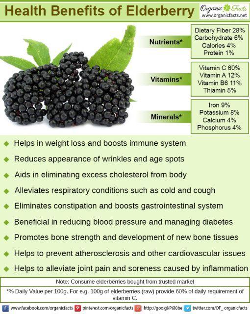 Elderberry Juice Health Benefits
