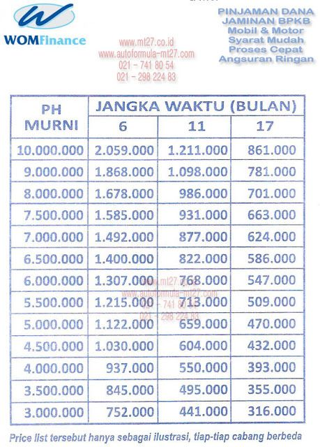 57# WOM Finance, Tabel Angsuran Pinjaman Gadai BPKB Motor ...