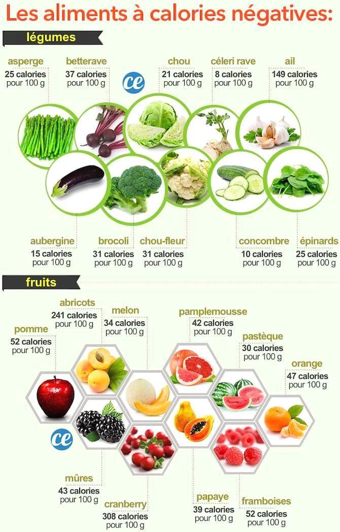 Voici la liste des aliments à calorie négatives pour..