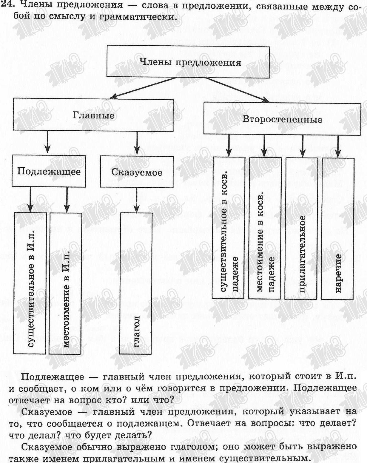 Практическая работа по истории украины параграф 9 т.в.ладыченко 7 класс