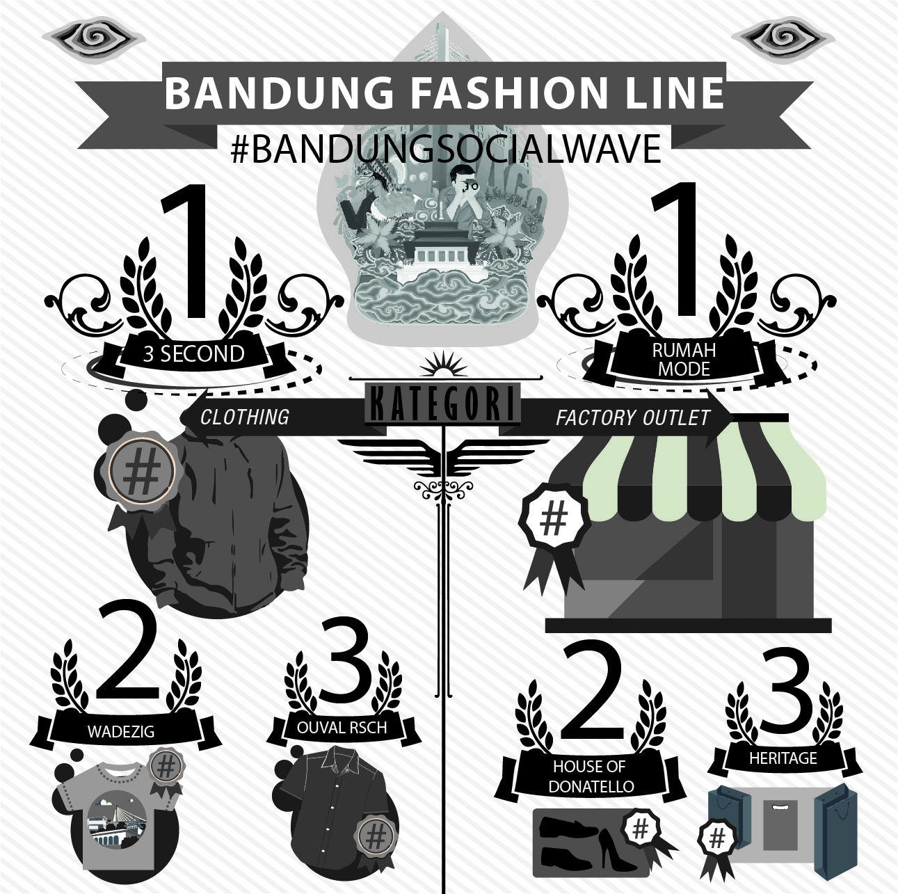 Selain dikenal sebagai Kota Kuliner, Bandung juga dikenal