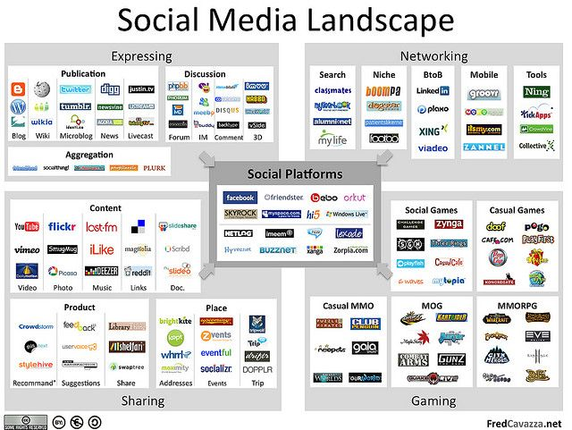 Social Media Landscape Redux - Social media business plan template
