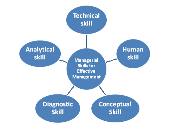 Some Managerial Skills For Effective Management Skills Management Human Resources