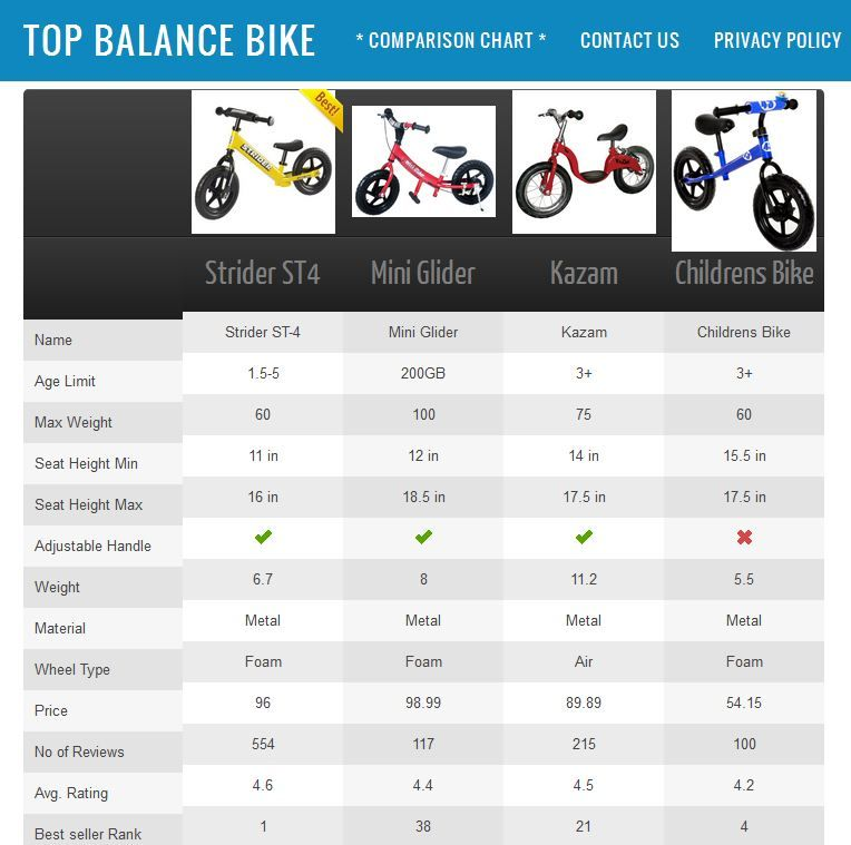Best Selling Balance Bike Comparison And Review Must Read And