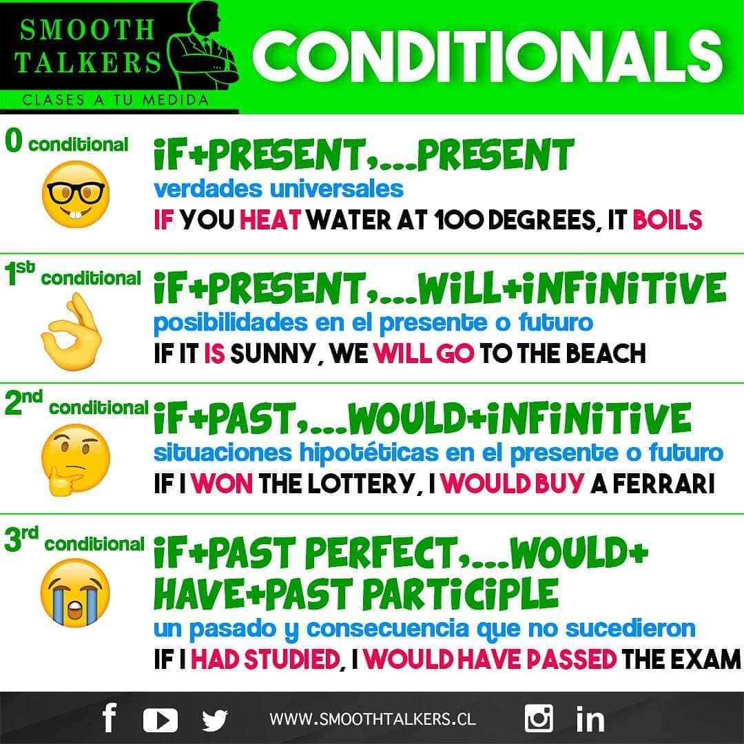 Hoy Te Traemos De Forma Muy Resumida Y Sencilla La Estructura Y Ejemplos De Los Condicionales En Inglés Que Tienden A S Smooth Talker Periodic Table Instagram