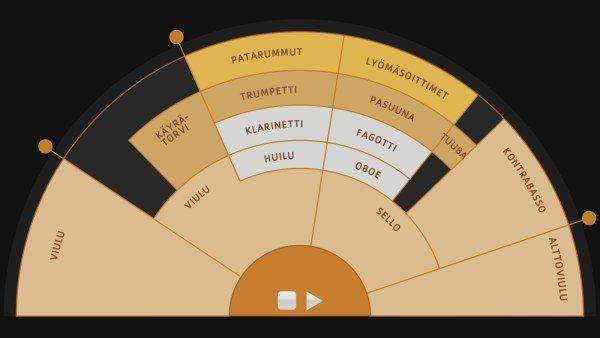 Orkesterikoneen kaavio