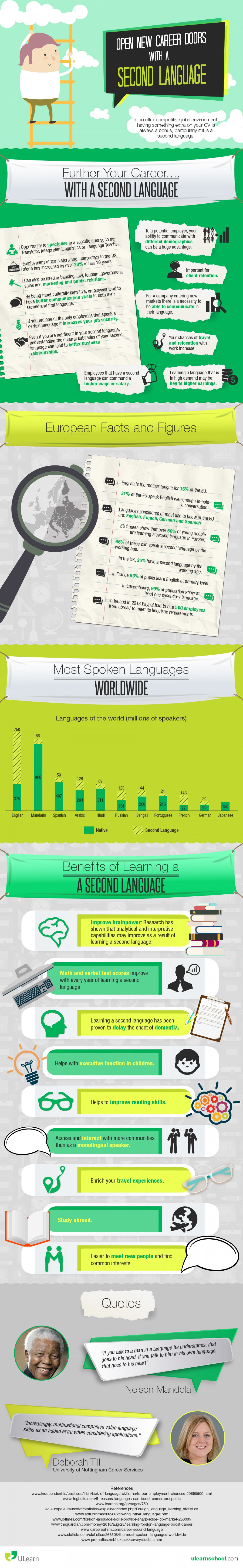Infographic on second languages educational infographic