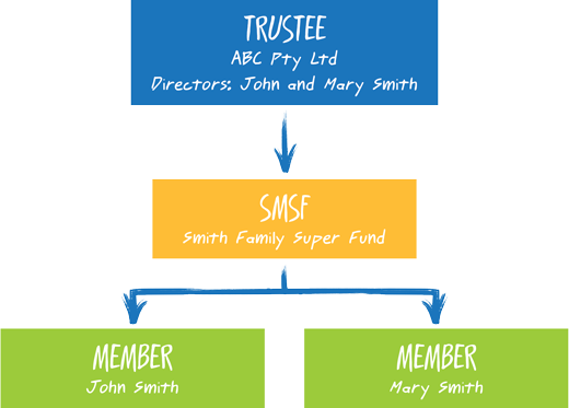 how to find smsf trustee
