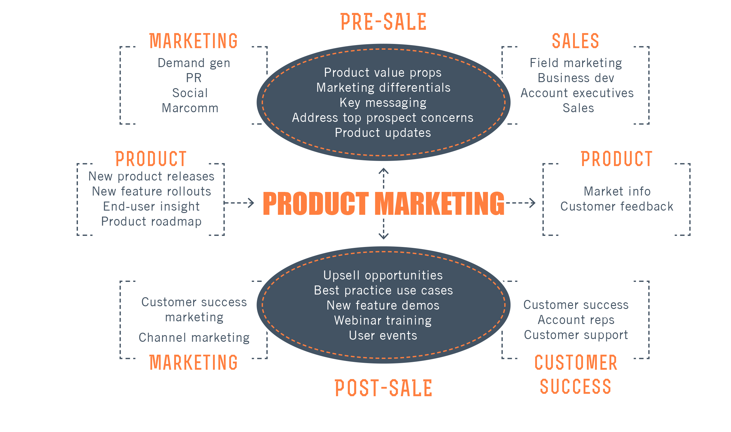 10 Product Marketing Resources Every Product Marketer Should Read Marketing Resources Marketing Field Marketing