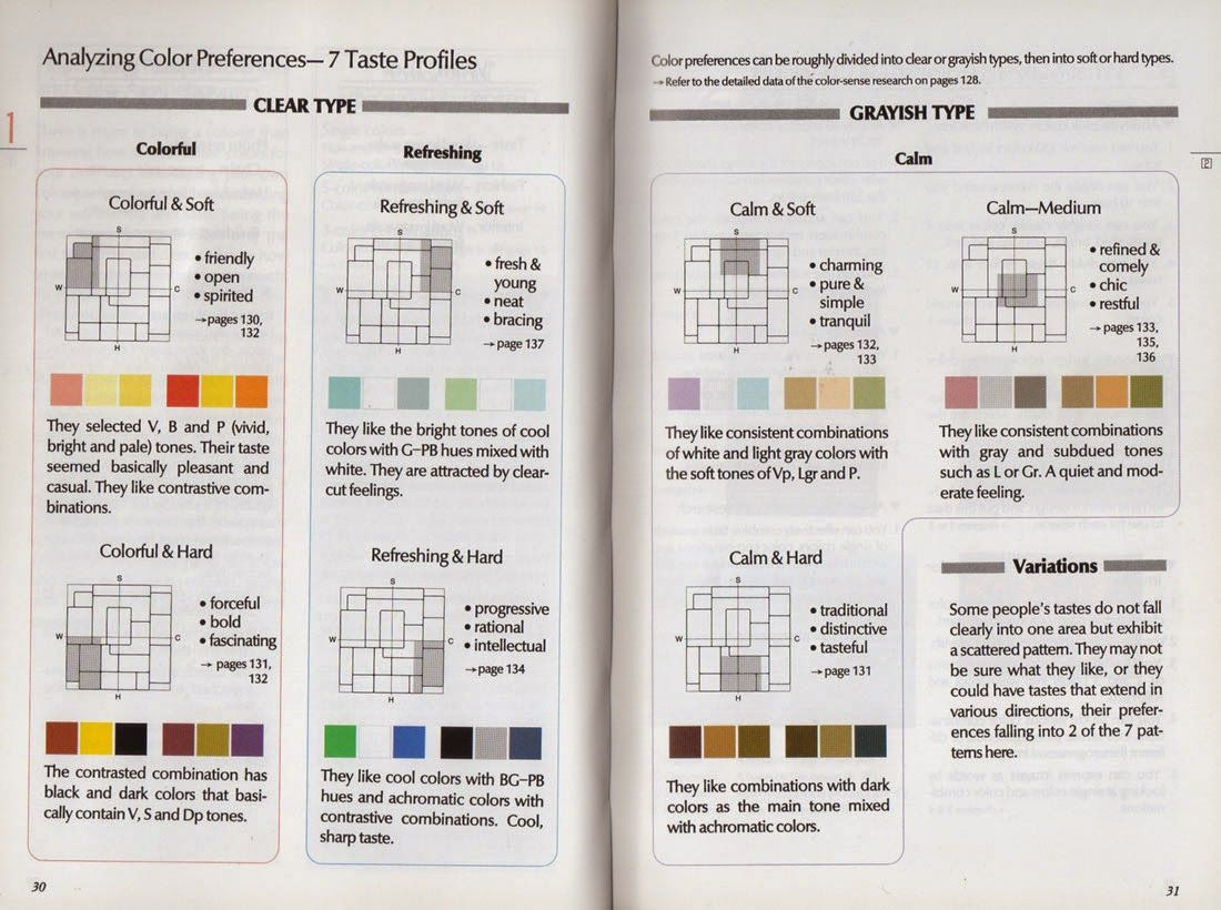 Dressing My Truth Blog: [Color Theories & Experts] Using the Five Color Image Scale to Finalize Your Seasonal Color Palette (or Core Wardrobe Colors)