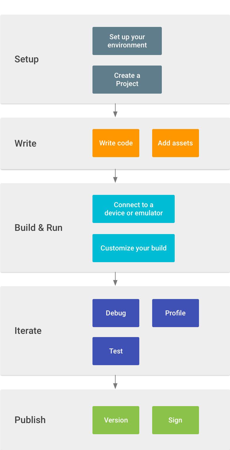Developer Workflow Basics Android Studio Workflow