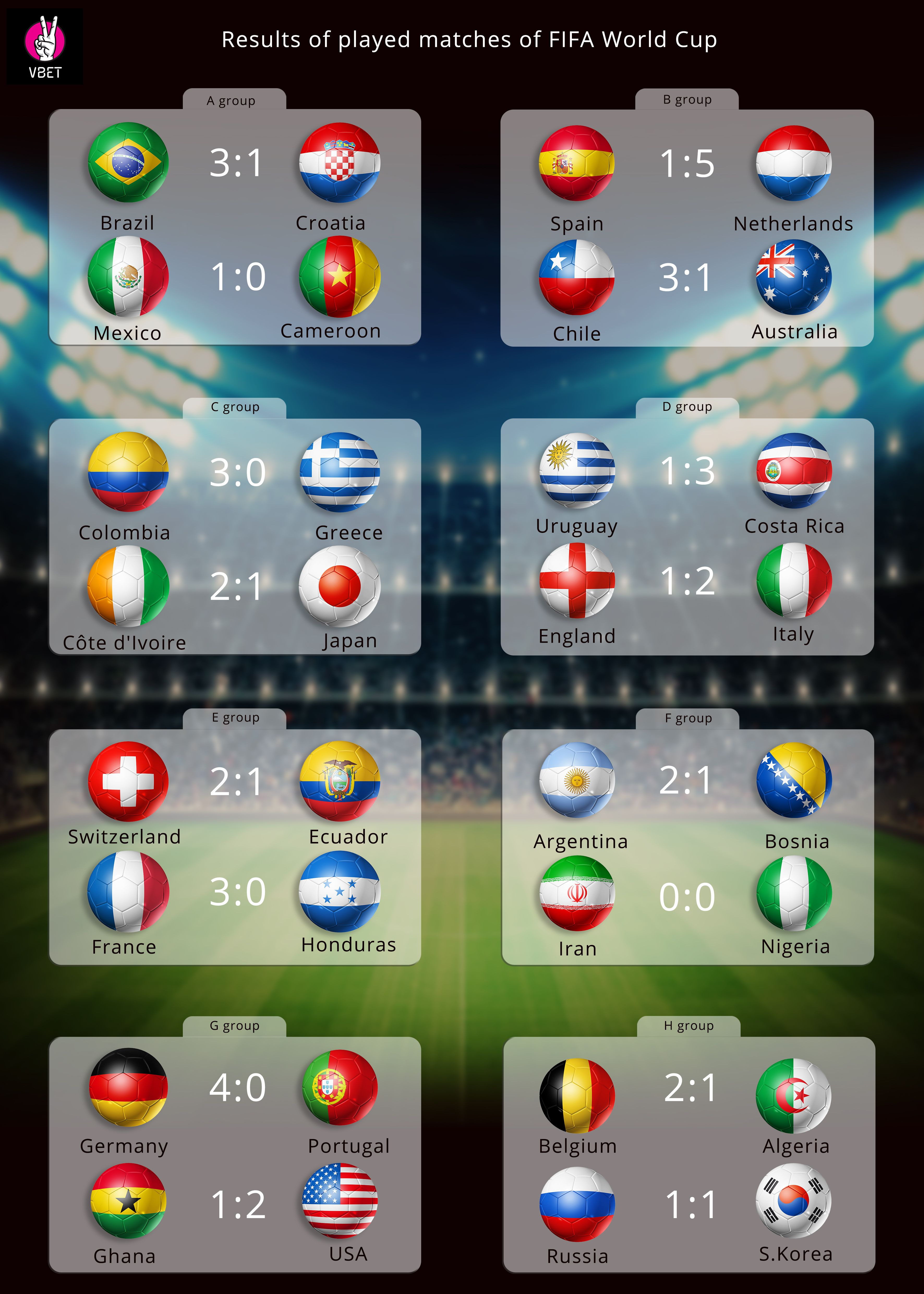 Results Of Football Matches Played At Fifa World Cup By Vbet Bookmaking Company