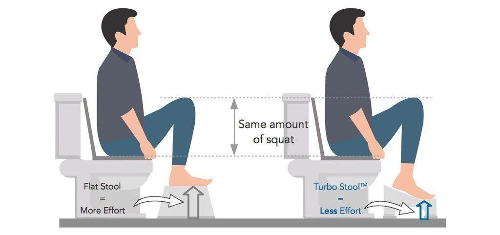 Flat Stool Vs Turbo In 2019 Toilet