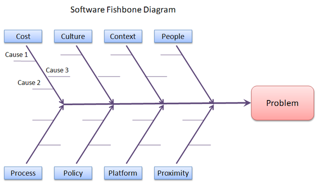 The fishbone diagram root cause analysis pinterest for Software problem report template